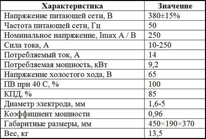Характеристики Jasic ARC 250 (Z285)