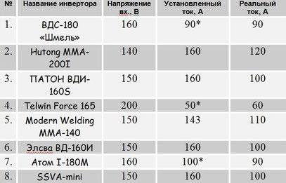 Таблица проверки сварочных инверторв при работе от удлиннителя