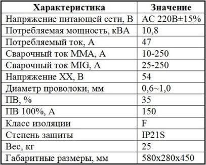 Характеристики Jasic MIG 250