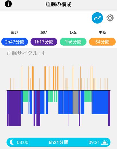 睡眠を視覚化 睡眠ポリグラフのアプリ