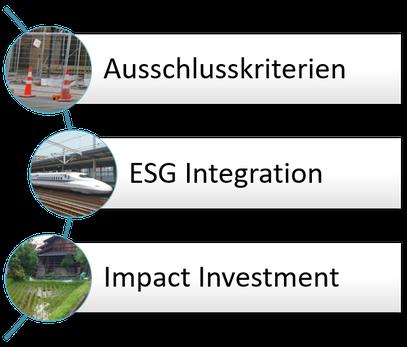 Nachhaltige Investments:  Ausschlusskriterien, ESG Integration und Impact Investment