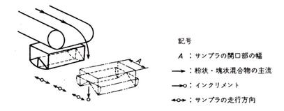 図6.試料採取機の一例