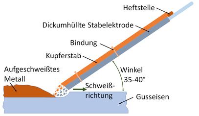 Die Nasarow-Methode zum Lichtbogenschweißen von Gusseisen mit einem Elektrodenbündel aus einer dickumhüllten Stabelektrode und Kupferdraht nach H. Thömke