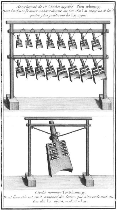 Pien-tchoung. Jean-Benjamin de La Borde (1734-1794) : De la musique des Chinois, extrait de : Essai sur la musique ancienne et moderne. —  Pierres, Imprimeur, Paris, 1780. Tome premier.