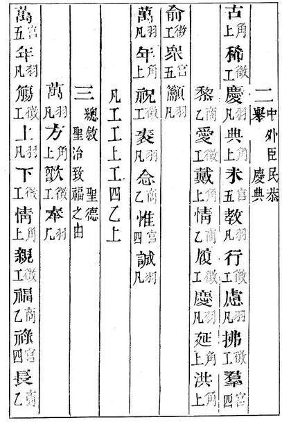 La notation. Louis Laloy (1874-1944) : La musique chinoise.  Collection 'Les musiciens célèbres', Henri Laurens, éditeur, Paris, 1903, 128 pages.