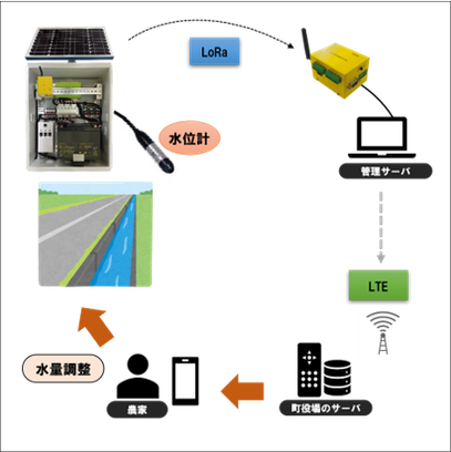 農業向け水利IoT管理