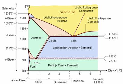 Eisenkohlenstoffdiagramm