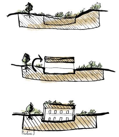 Pourquoi ne pas remettre la terre de remblais directement sur le toit du nouveau bâti construit !
