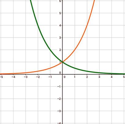 Exponentialfunktion - Studimup.de