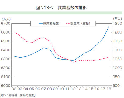 図1 就業者数の推移 2019年ものづくり白書より引用