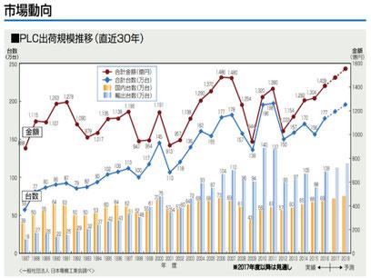 日本電機工業会、PLC飛躍するプログラマブルコントローラからPLCの市場動向です。