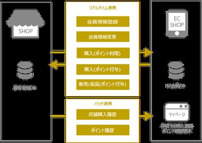 運営事業者の基幹システムやCRMシステムと連携のイメージ
