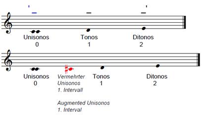 Douglas R. Hofstadter | Gödel, Escher, Bach | Georg Philipp Telemann