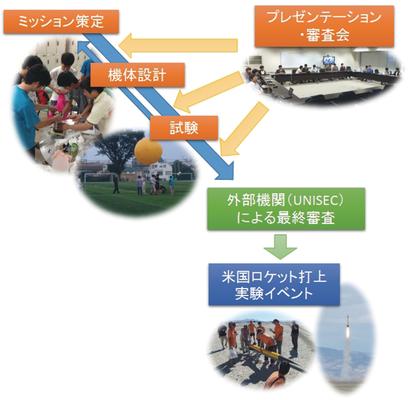 東京工業イメージ