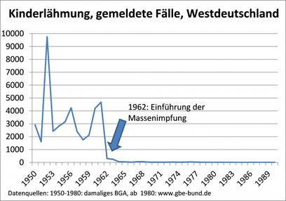 Beispiel der Massenimpfung