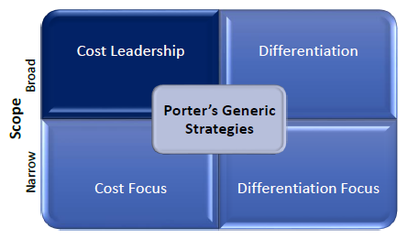 HP's business strategy in a challenging marketplace