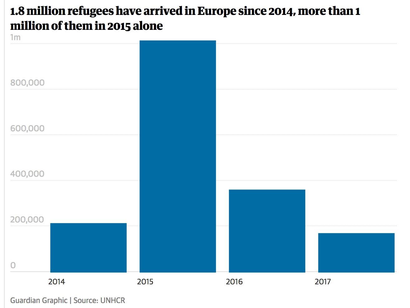 Europe's refugee conundrums Website of business of migration!