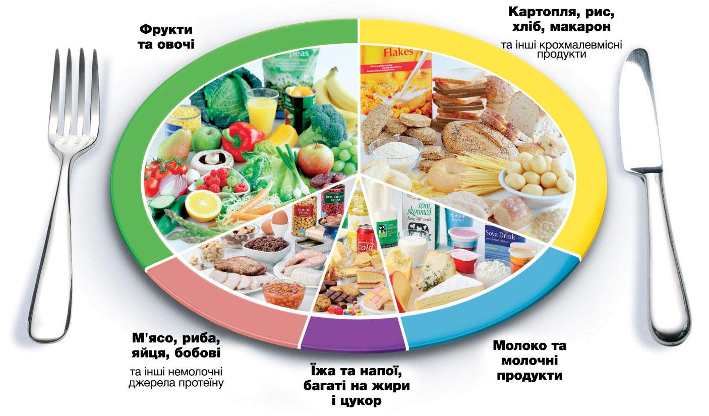 e6b150dafc4e17 Раціональне харчування - Сумська школа 20 - офіційний сайт
