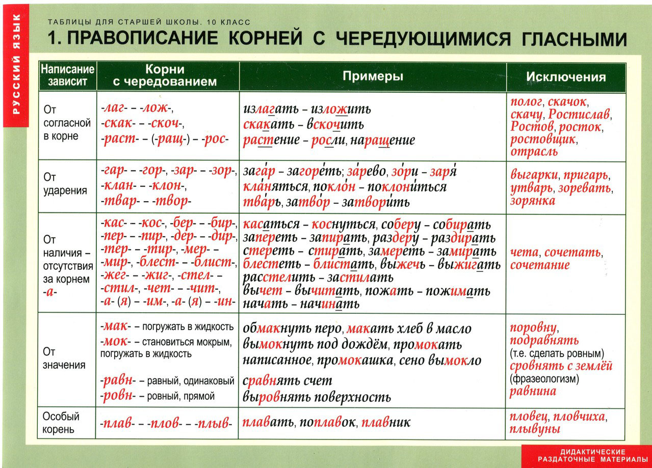 Шпаргалки По Русскому А2