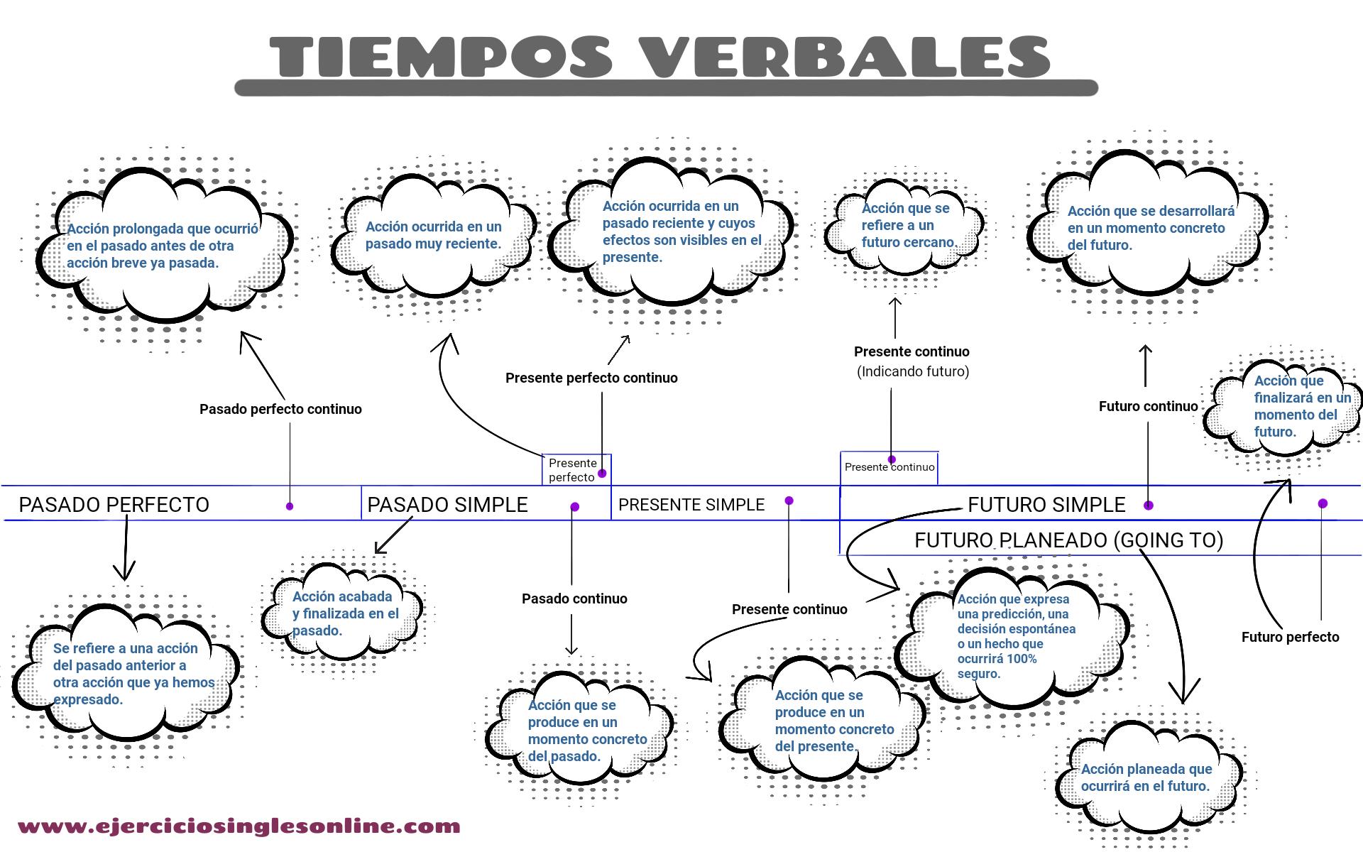 gerundios e infinitivos en ingles pdf
