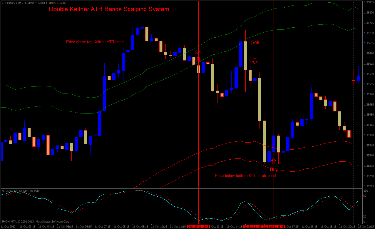 Forex bollinger bands scalping