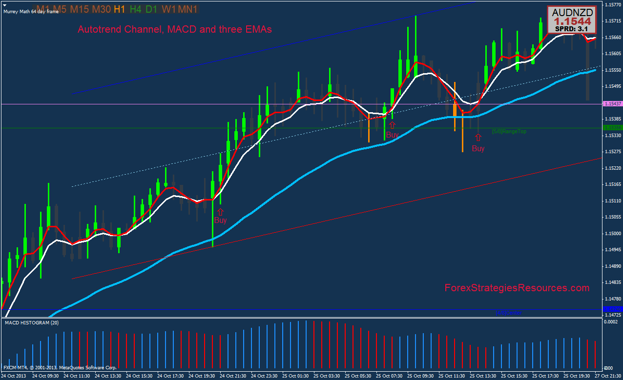 Forex emas trading