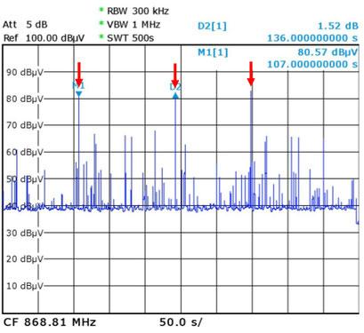 Spektrale Darstellung vieler Signale von Funkrauchmeldern aus dem Haus, vom untersuchten Gerät sind 3 Peaks mit über 80 dBµV