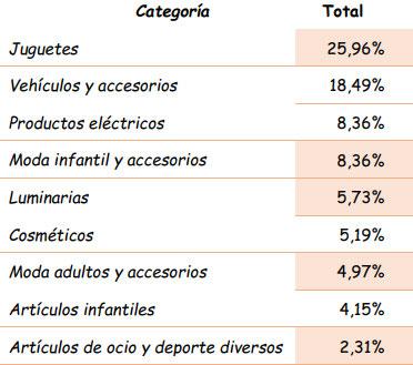 Ranking por categoría de productos. Informe de 2013