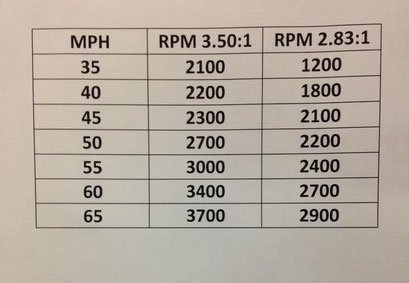Big difference in RPM's.