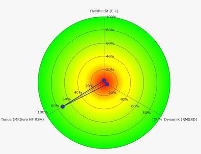 Rang-Diagramm RSA Messung schlechter Parasympathikus
