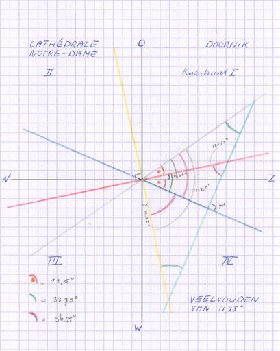 Doornik Cathédrale Notre Dame - 4 gelijkvormige driehoeken.
