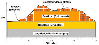 Bild: Stromverbrauch, typisches Tages-Lastprofil von 0 bis 24 Uhr (Zeichnung: Peter Gerstbach)