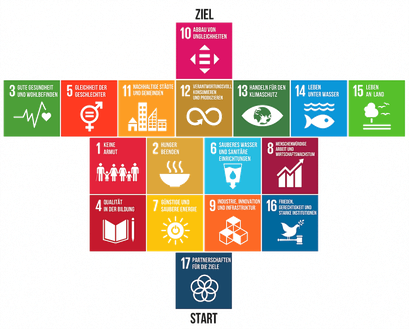 Die 17 Nachhaltigkeitsziele der Vereinten Nationen - Ziele der BVNG