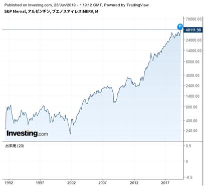 ハイリスク新興国株、最高値更新中各種お問合せ株式投資 成功へのヒントテーマ別コラム