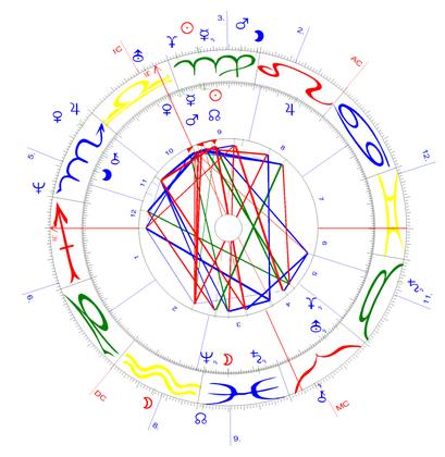Synastrie des Schweizer Verfassungshoroskops mit dem 123. Solarbild
