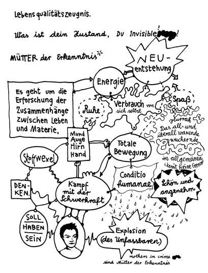 lebens qual, arbeitsbegleitende gedankenskizze, copyright chantal labinski 2013