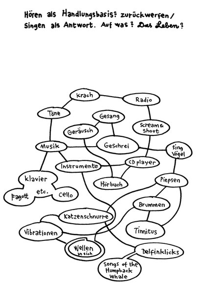 hear this silly mindmap, arbeitsbegleitende gedankenskizze, copyright chantal labinski 2013