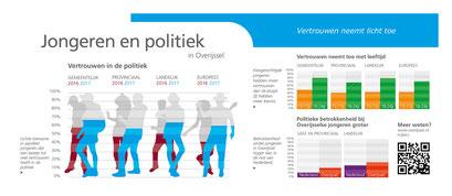 Provincie Overijssel, infographic over jongeren en politiek