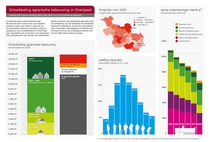 Provincie Overijssel, infographic over Vrijkomende Agrarische Bebouwing