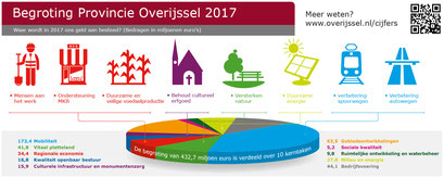 Provincie Overijssel, infographic over de provinciale begroting