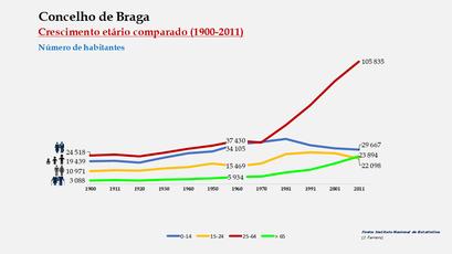 Braga - Distribuição da população por grupos etários (comparada) 1900-2011