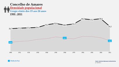 Amares - Densidade populacional (15-24 anos) 1900-2011