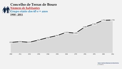 Terras de Bouro - Número de habitantes (65 e + anos) 1900-2011