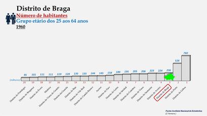 Distrito de Braga - Posição no ranking de 1960 (25-64 anos)