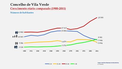 Vila Verde - Distribuição da população por grupos etários (comparada) 1900-2011