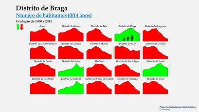 Distrito de Braga - Evolução comparada dos distritos (0-14 anos)