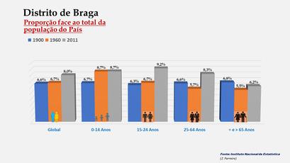 Distrito de Braga – Percentagem da população do País (comparativo) - 1900-1960-2011