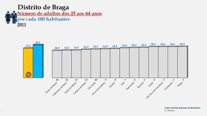 Distrito de Braga – Ordenação dos concelhos em função da percentagem de adultos com idades entre os 25 e os 64 anos (2011)