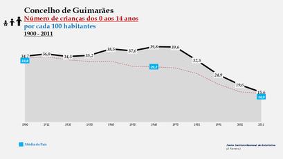 Guimarães - Evolução da percentagem do grupo etário dos 0 aos 14 anos, entre 1900 e 2011