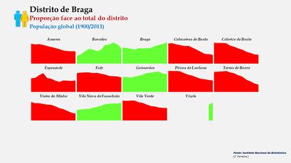Distrito de Braga – Evolução comparada da proporção de cada concelho face ao total da população (global) do distrito